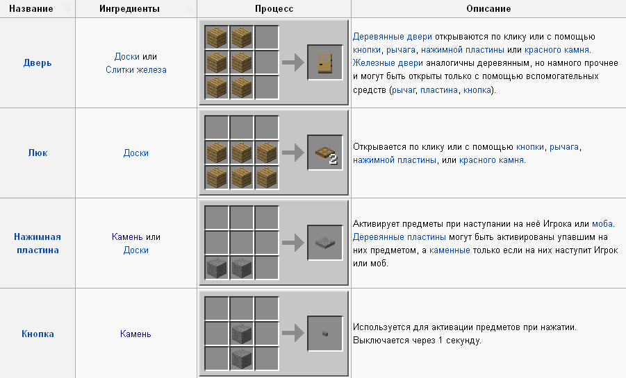 Как сделать энергетические рельсы в minecraft