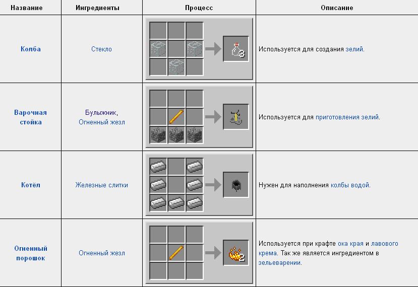 Как в minecraft сделать провода